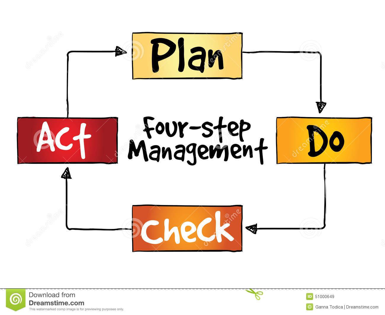 4 Main Steps in Control Process in Management