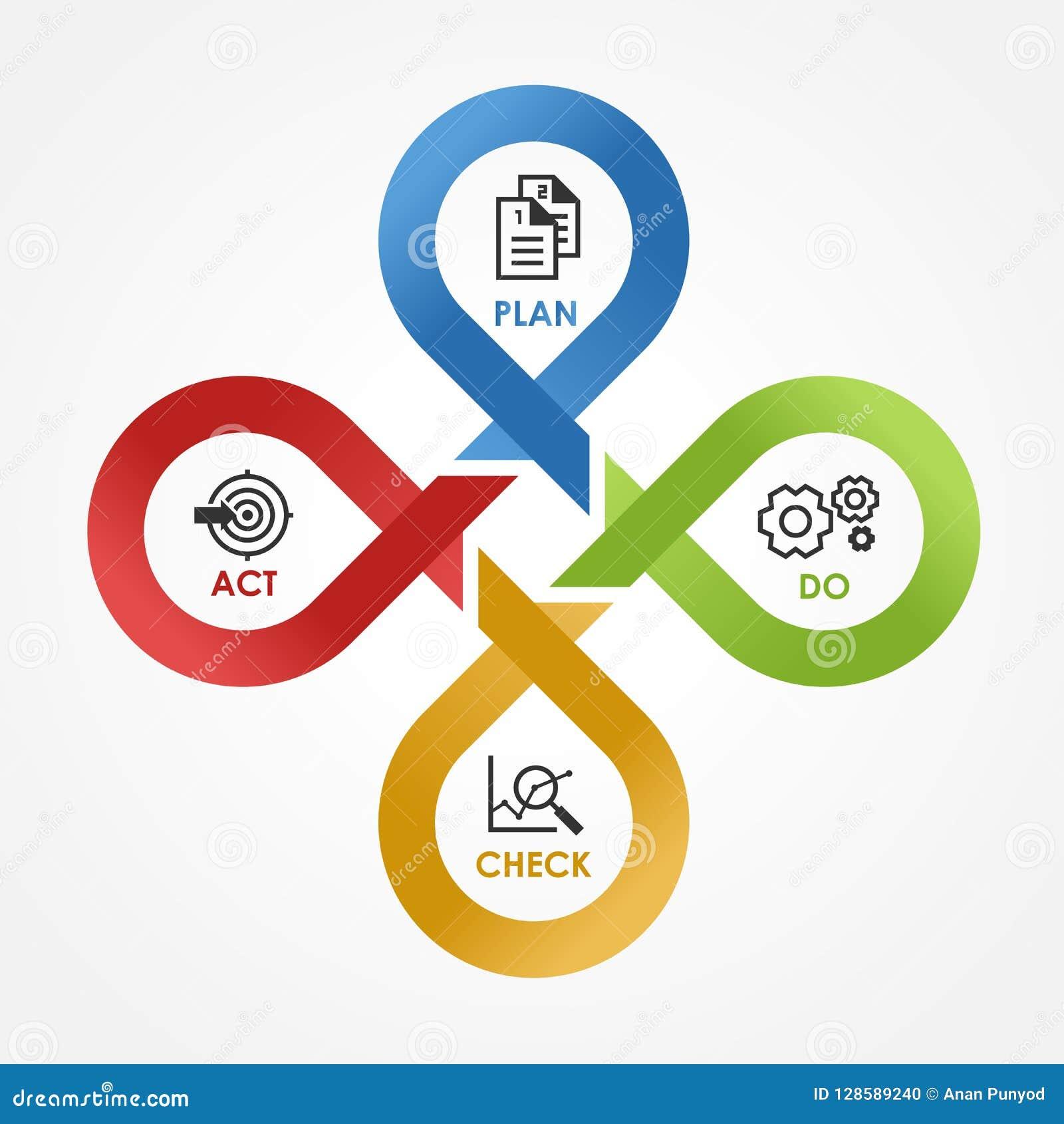 PDCA - met pictogram controleert het Plan Akte in van het de stapblok van de cycluslijn de dwars Vectorillustratie