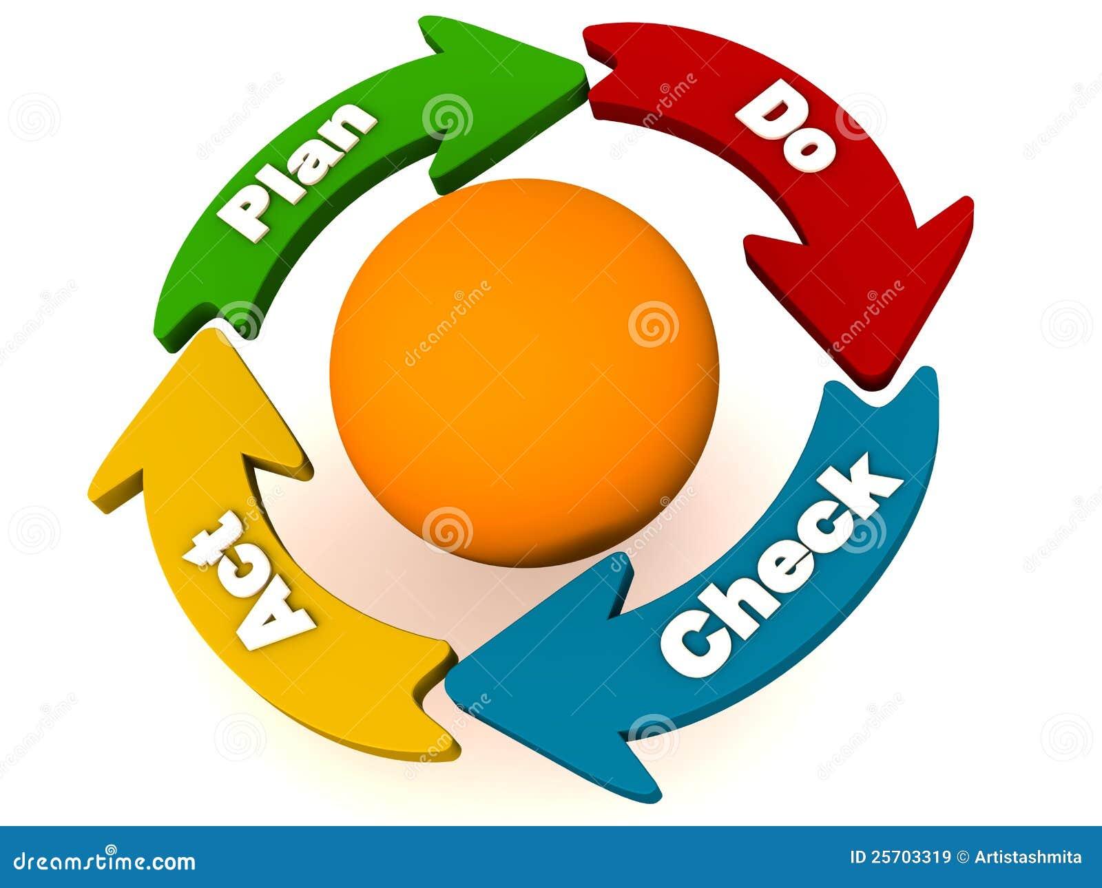 PDCA ou plan font le cycle d acte de contrôle