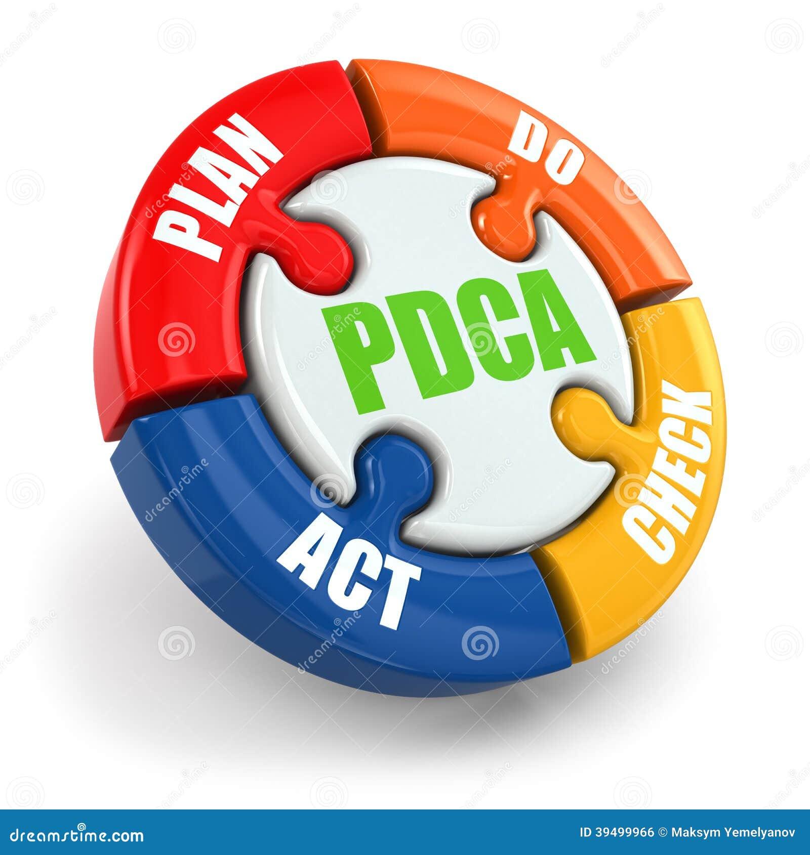 PDCA. Plan, czek, akt.