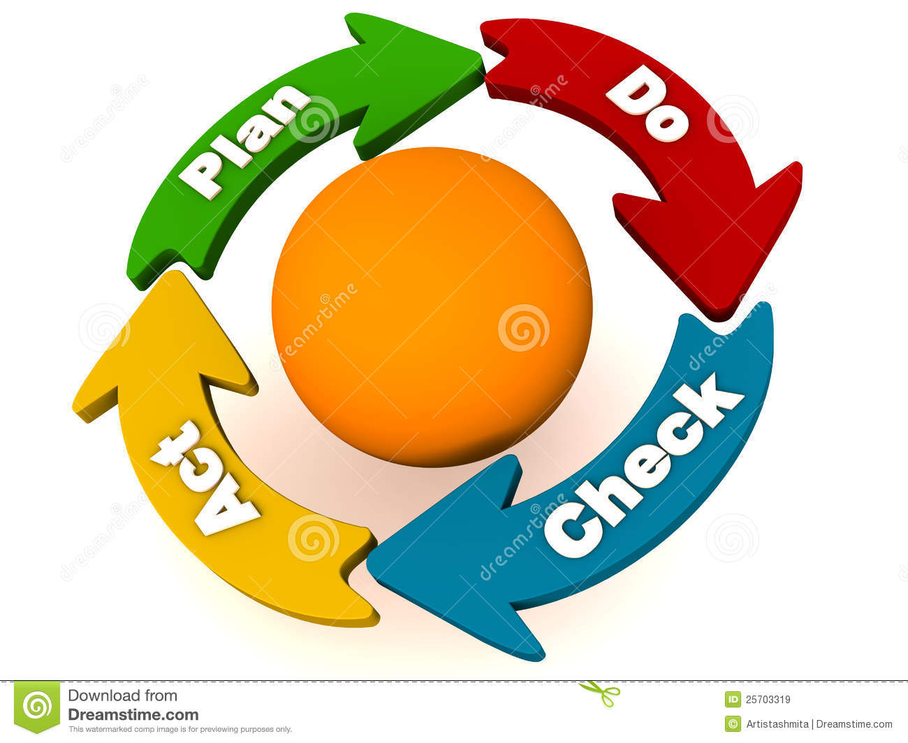 Pdca Plan Do Check Act Cycle With Arrows Going Around An Orange Colored Sphere Labeled Adjust