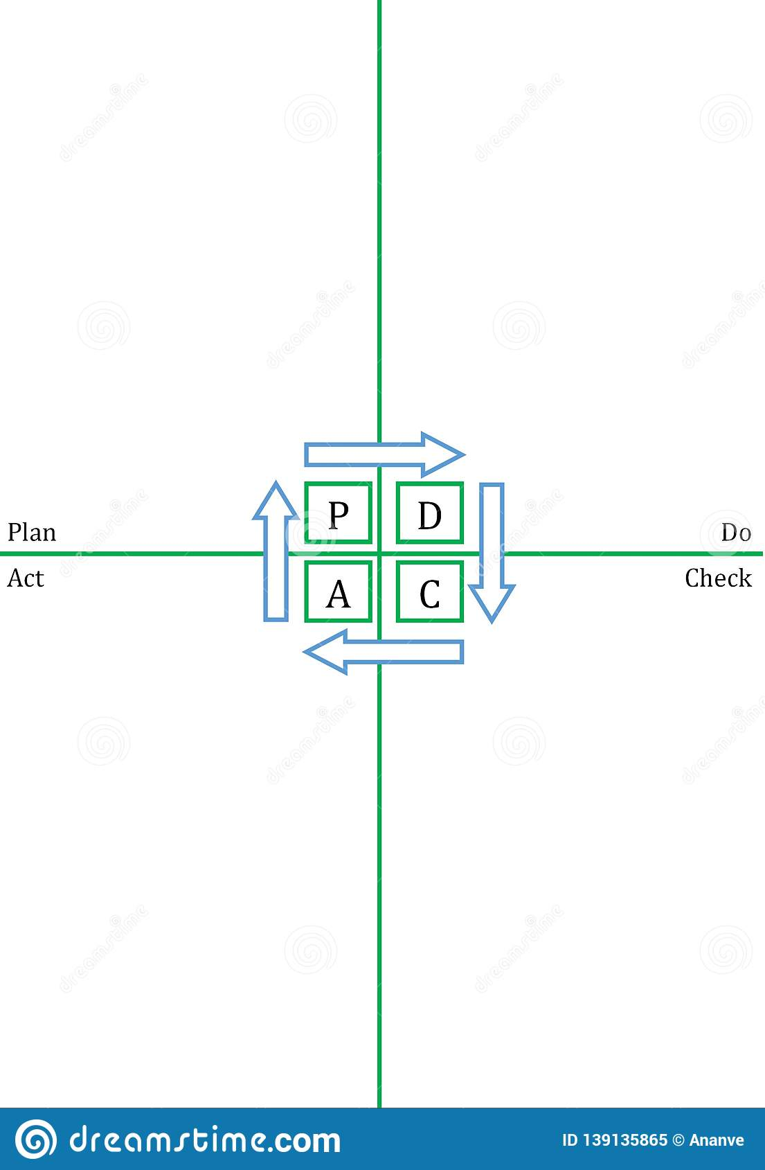 PDCA template - vertical