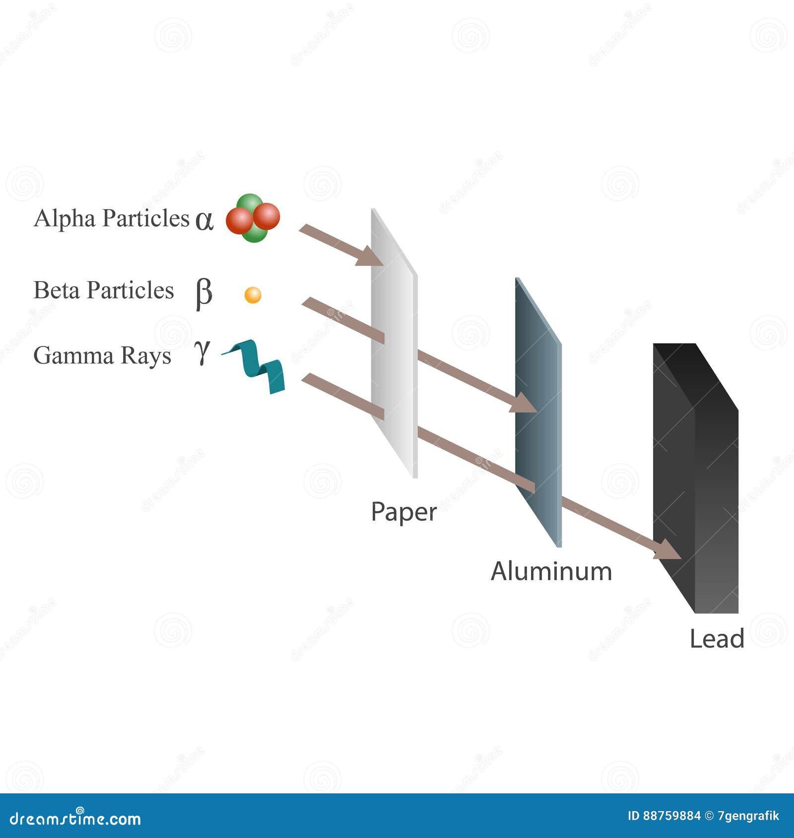 penetrating power of alpha beta and gamma