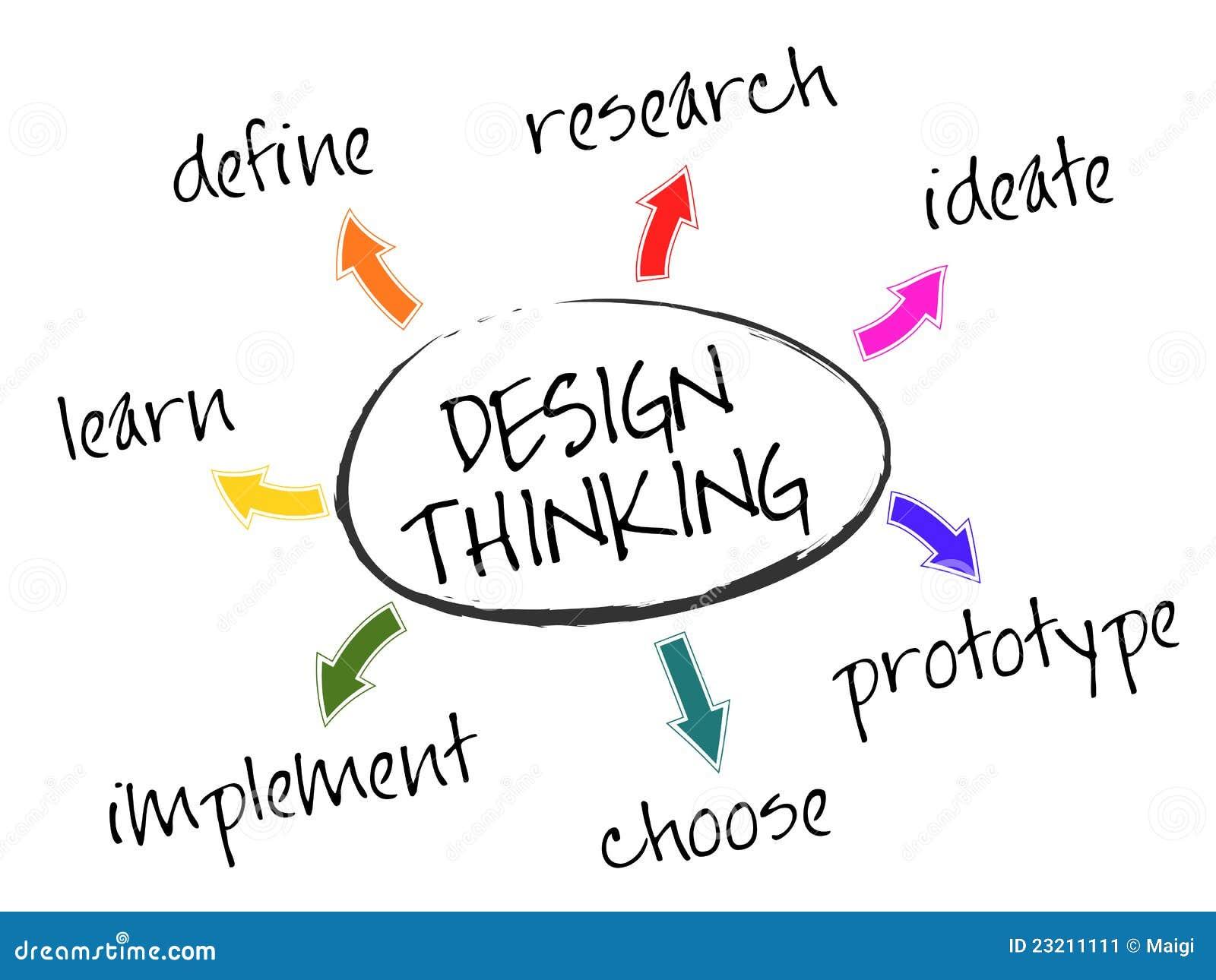 Pensamiento del diseño
