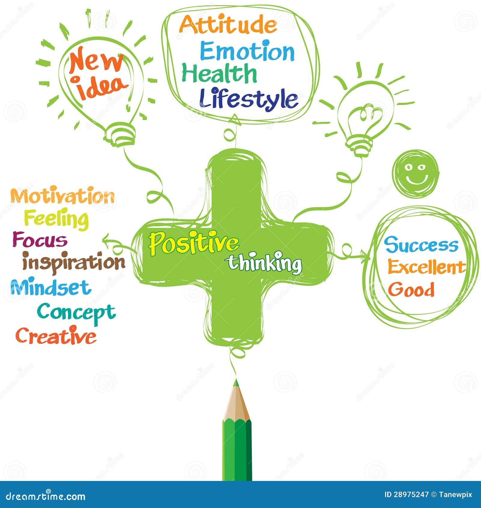 Penser positif vert de dessin au crayon