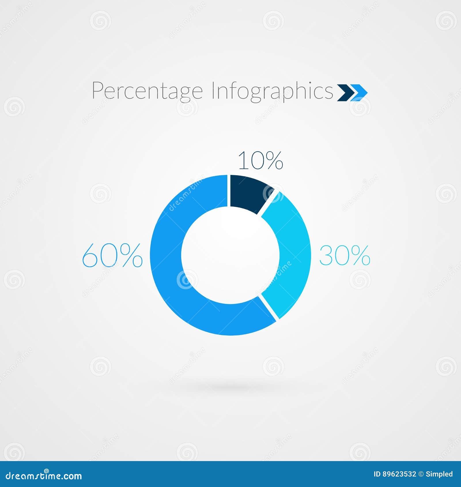10 30 60 percent pie chart symbol percentage vector infographics 10 30 60 percent pie chart symbol percentage vector infographics circle diagram financial presentation nvjuhfo Choice Image