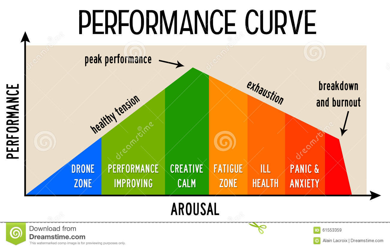 performance-curve-several-stress-related-zones-61553359.jpg