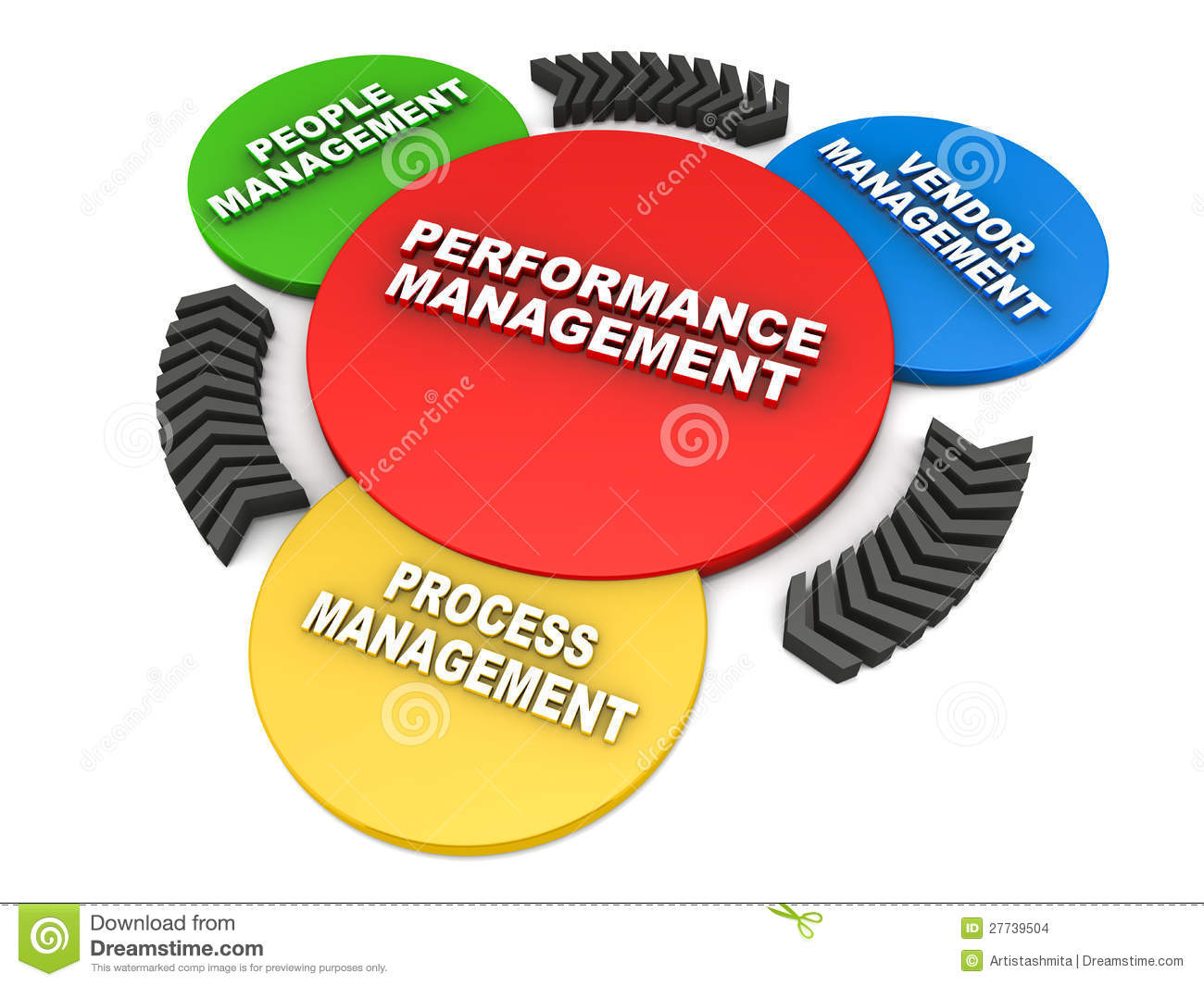 performance management The performance management process lets employees document and discuss their performance with their manager in turn, managers can then provide feedback and guidance to the employees as an employee, before you complete your review, you often gather information about activities or events that.
