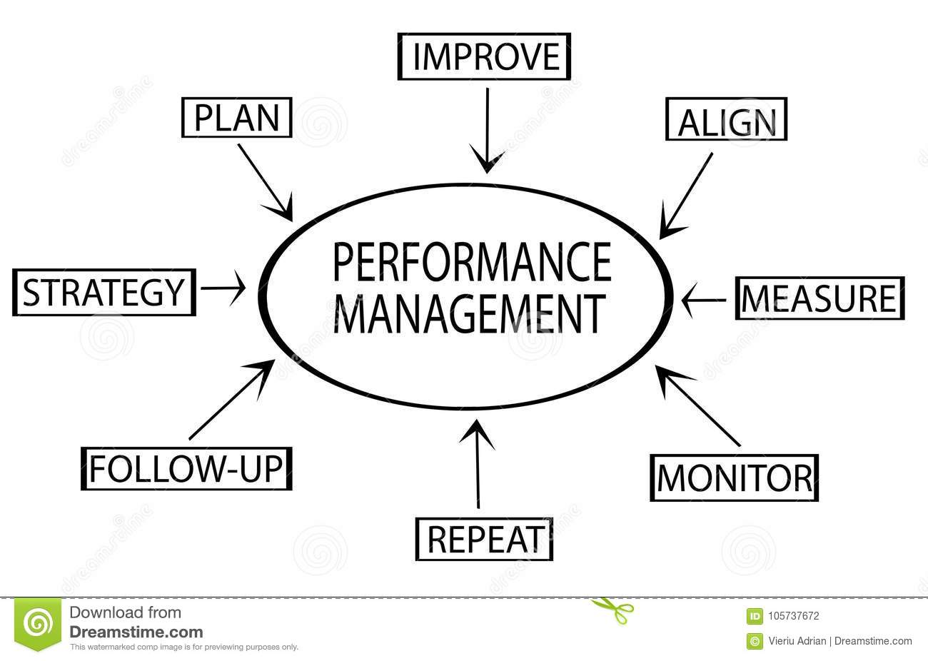 Performance management flow chart showing key business terms strategy, plan, monitor,