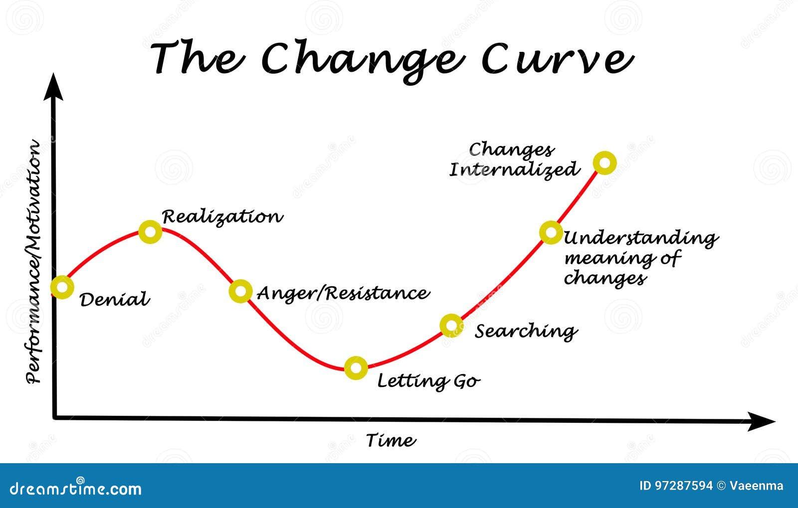 Performance  Motivation Graph Stock Illustration