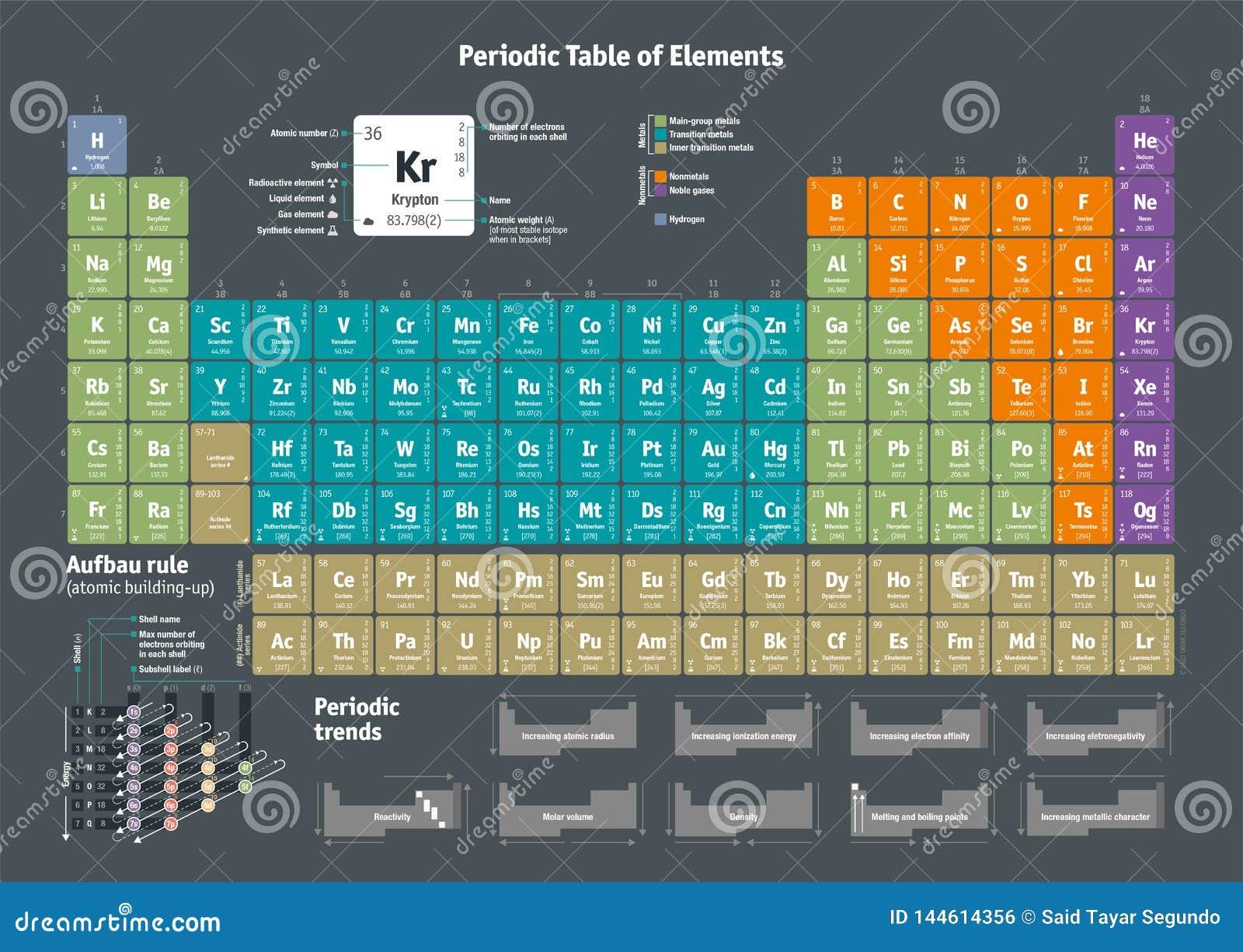 Periodensystem Der Chemischen Elemente   Englische Version Vektor ...