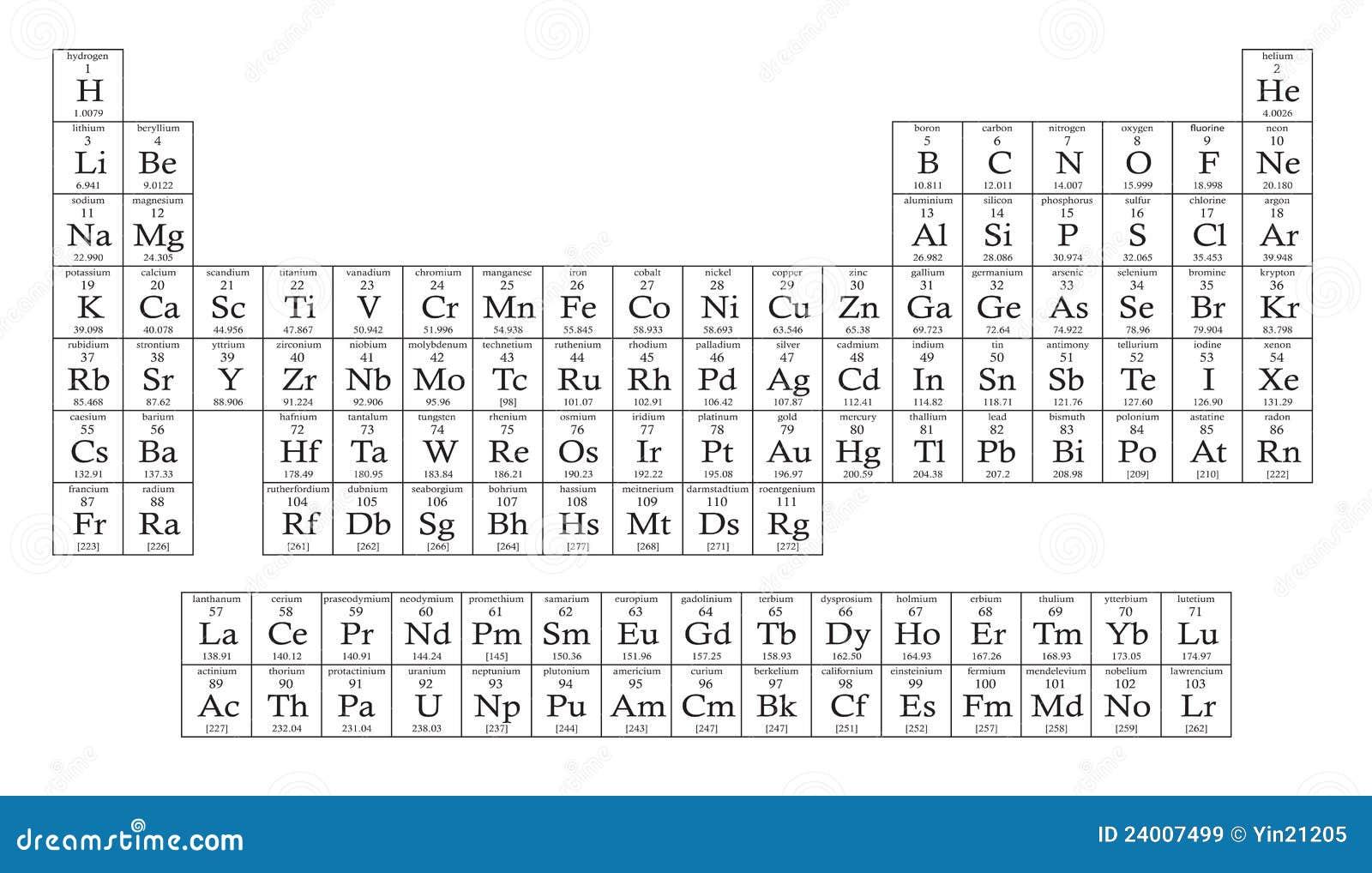 periodic table full details pdf