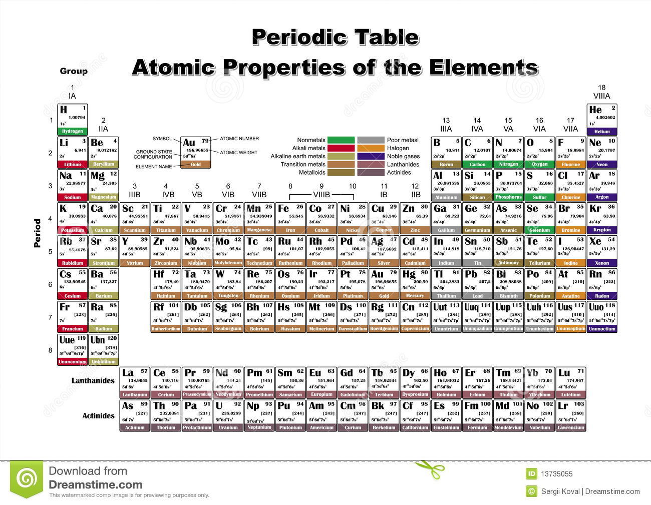 Periodic table atomic properties of the elements royalty free royalty free stock photo download periodic table atomic properties of the elements gamestrikefo Choice Image