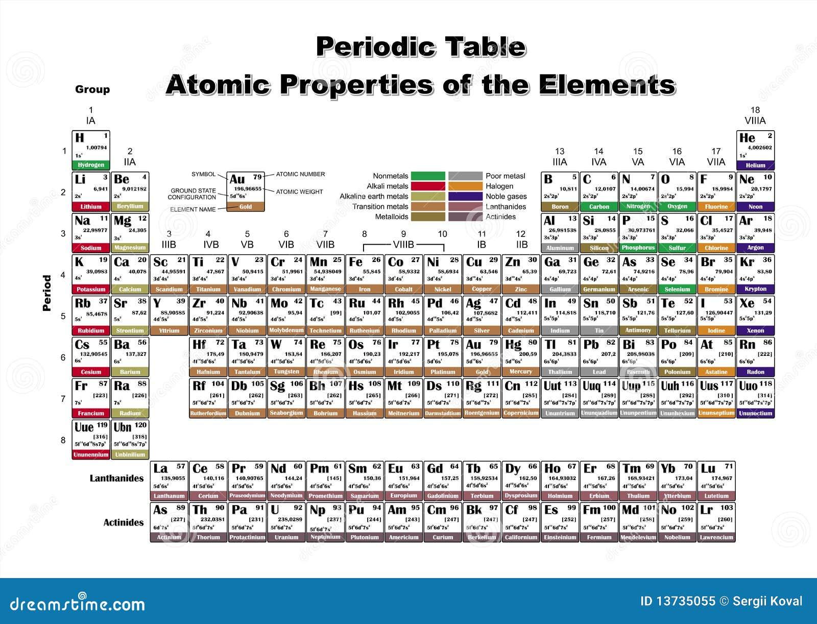 periodic tablea... Atomic Radius Size Periodic Table