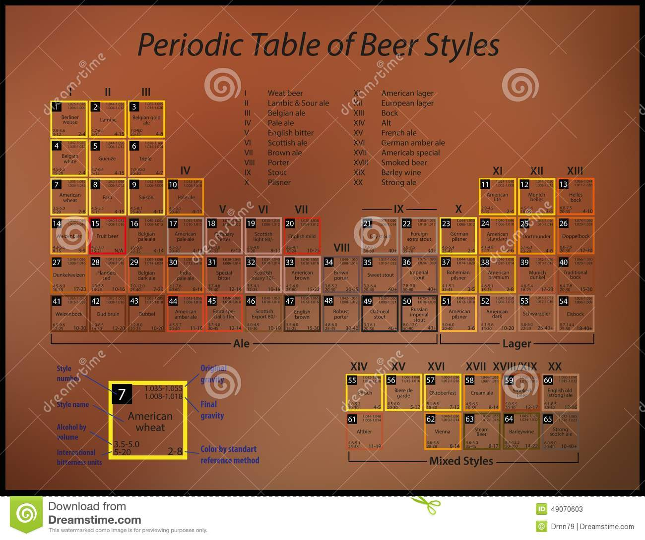 Periodic table of beer styles stock illustration illustration of download comp urtaz Images