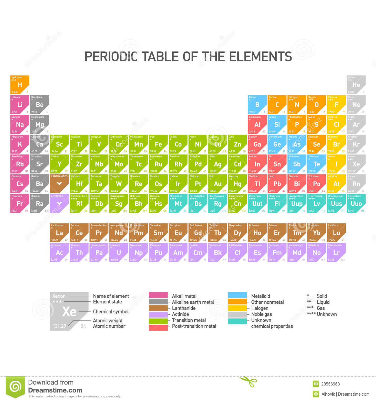 Periodic Table Of The Chemical Elements Stock Vector Illustration