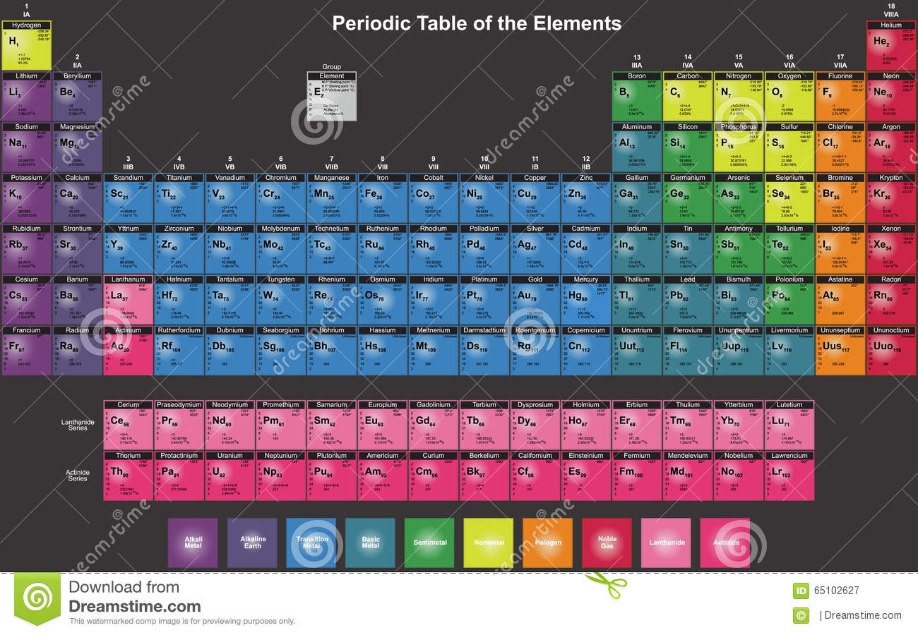 Periodic table of chemical elements in english stock vector royalty free vector download periodic table of chemical elements in english gamestrikefo Gallery