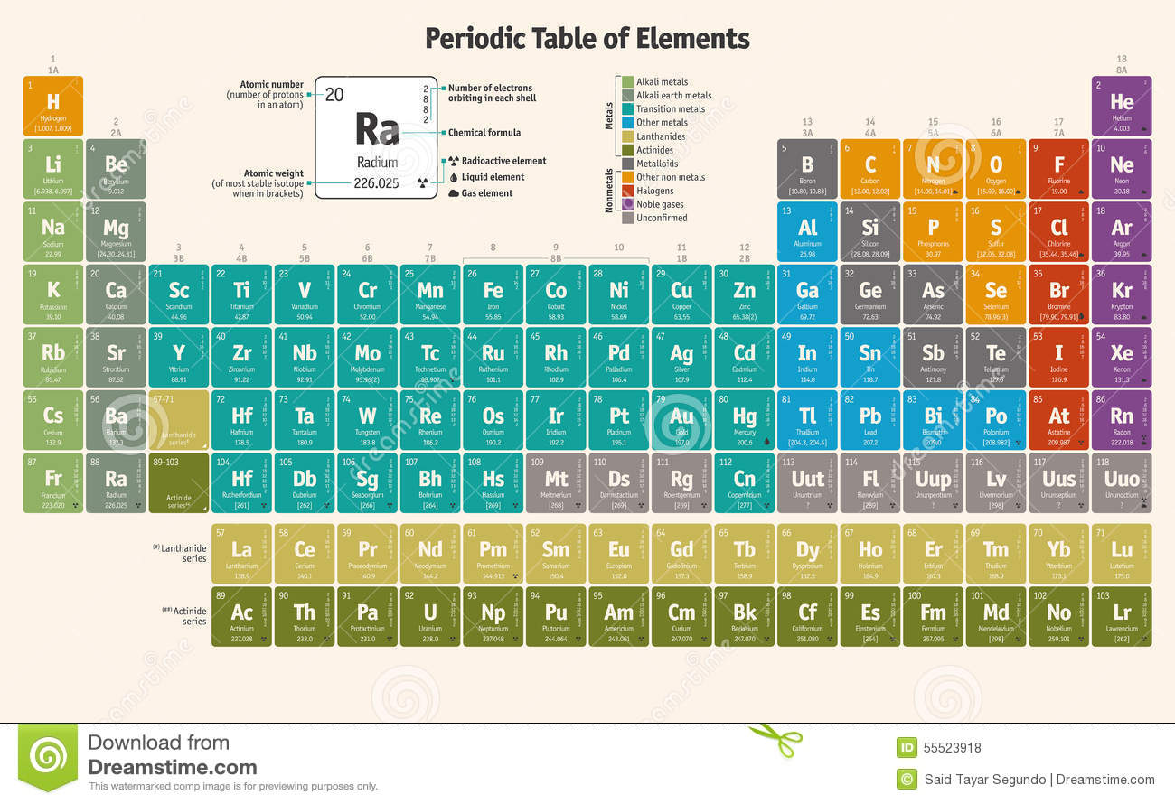contributors of the periodic table of A summary of the historical development of the periodic table for chemistry  students  contributor, date, contribution, comment aristotle, ≈330 bc, four.