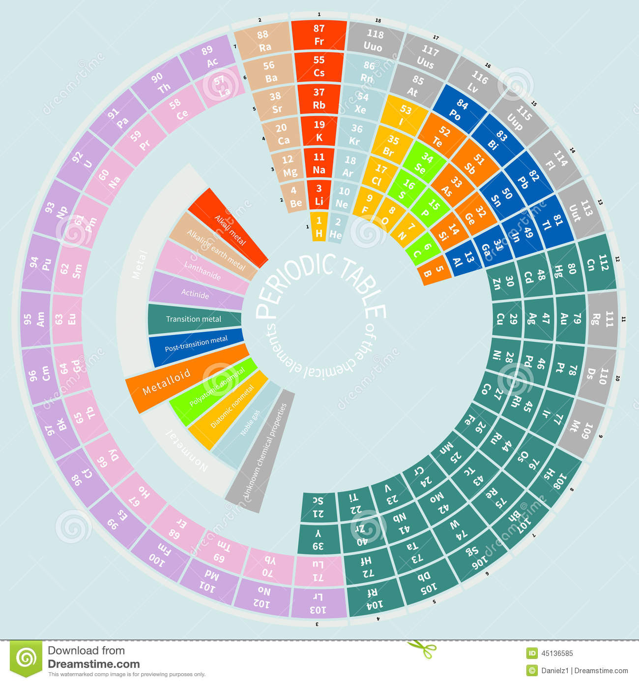 Periodic Table Of The Chemical Elements Round Stock