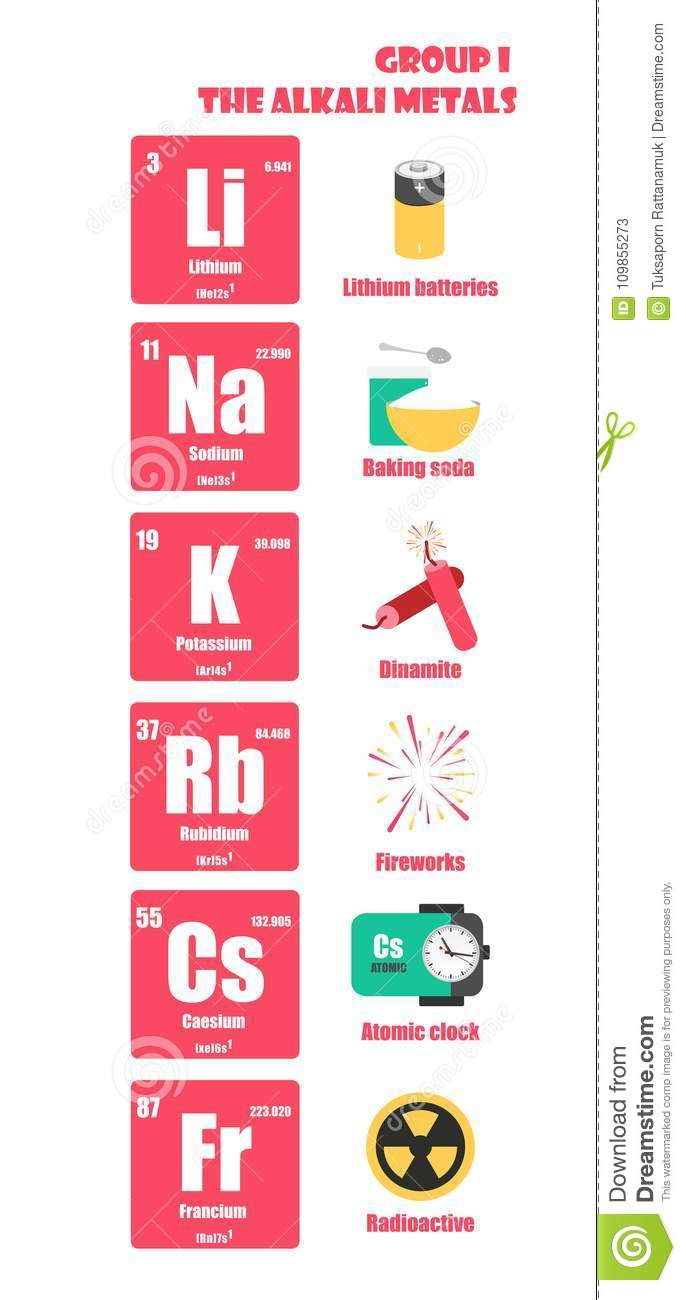 Periodic table of element group i the alkali metals stock download comp urtaz Image collections