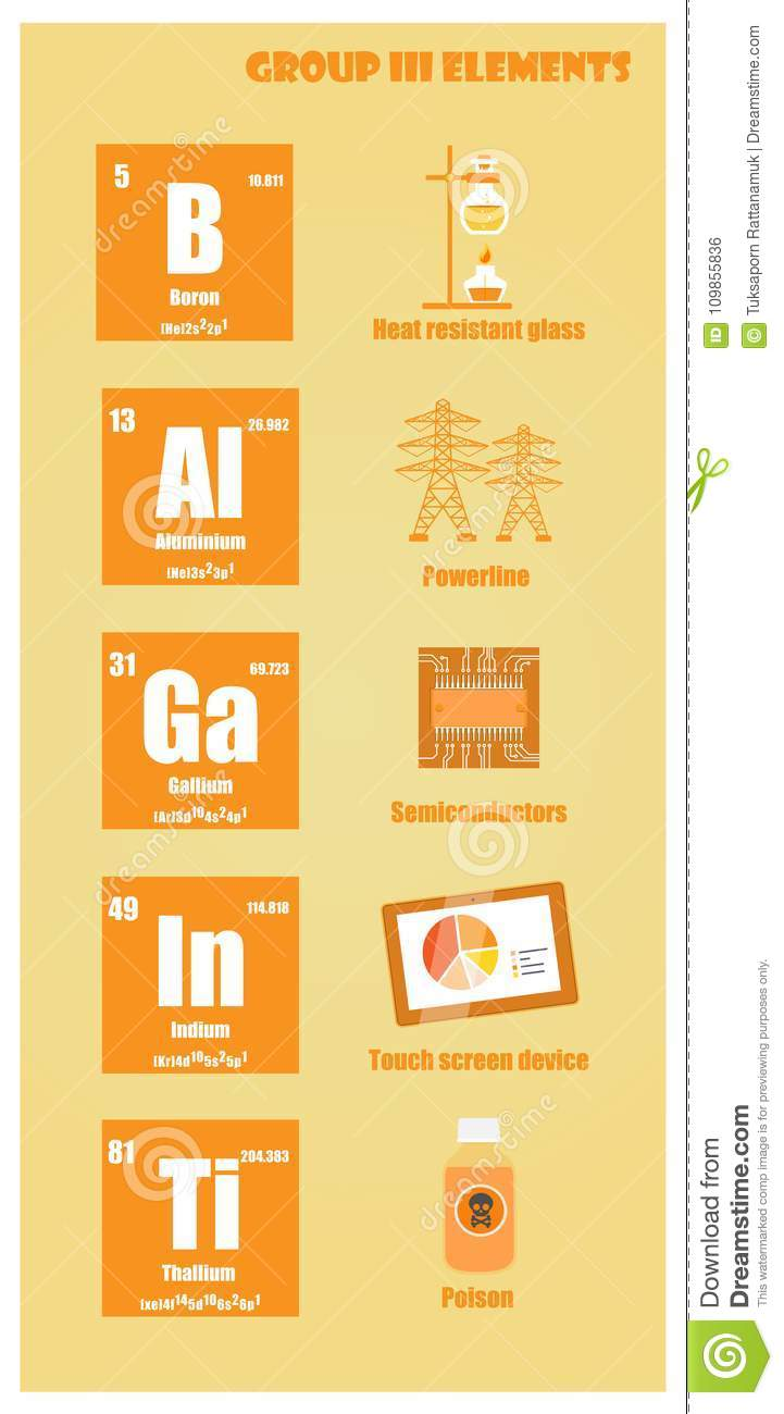 Periodic Table Of Element Group Iii Stock Illustration