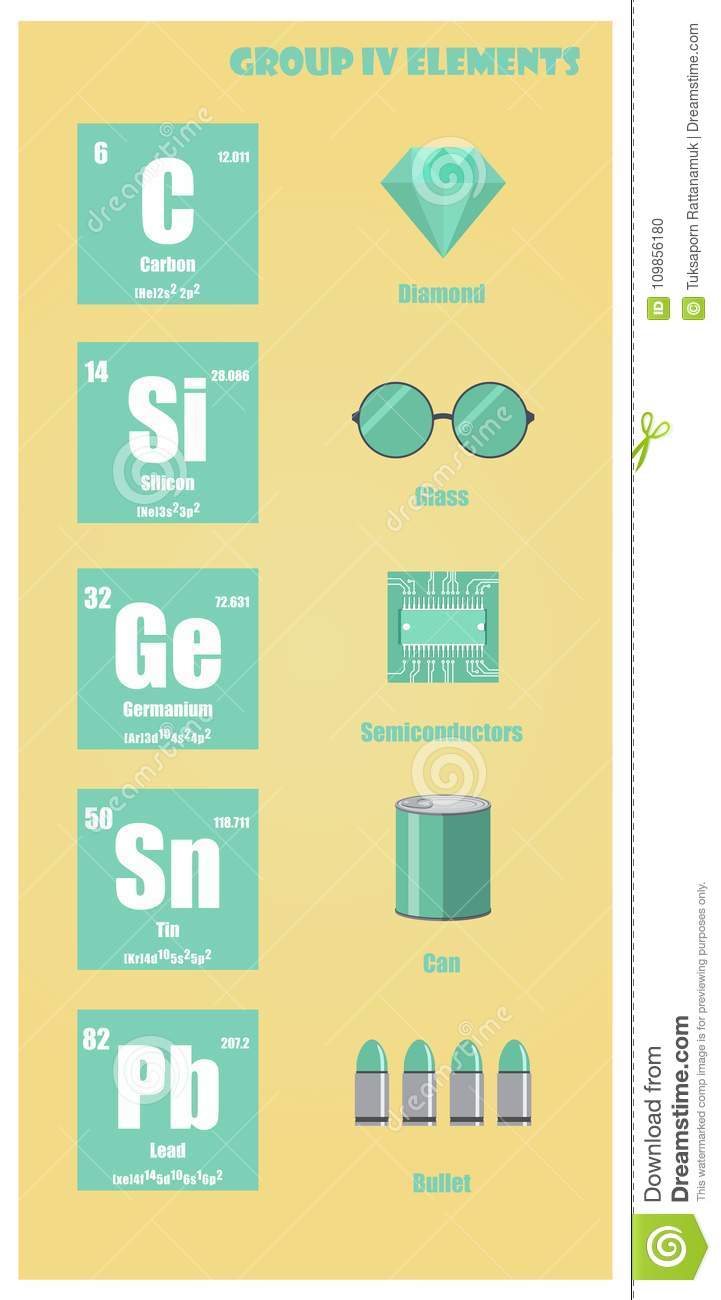 Periodic Table Element Group IV Stock Vector