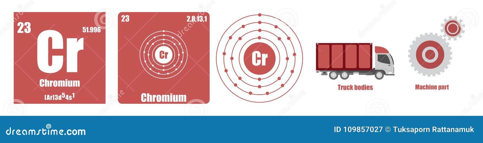 Periodic Table Of Element Transition Metals Chromium Stock