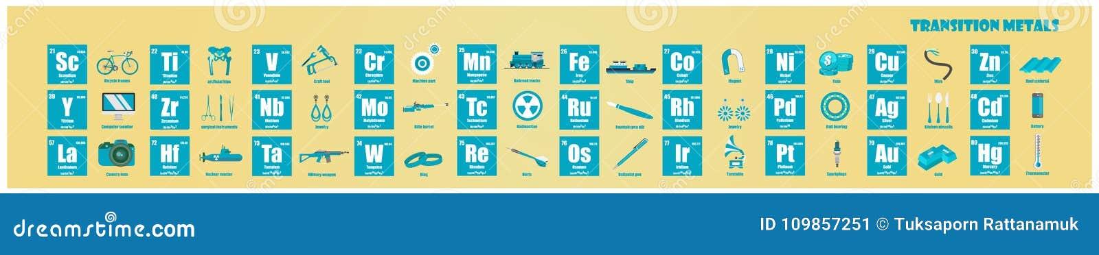 Periodic table of element transition metals stock illustration periodic table of element transition metals urtaz Choice Image