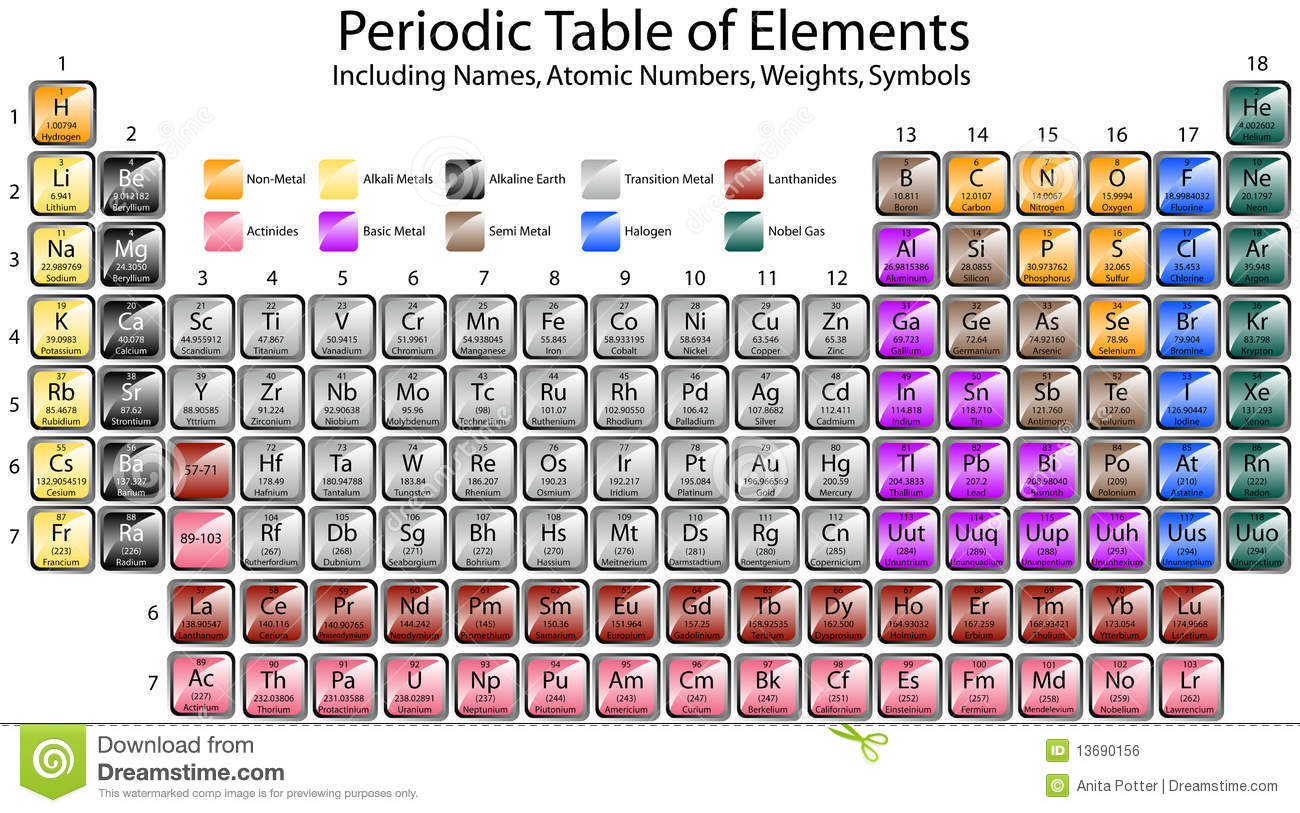 Periodic Table Of Elements Royalty Free Stock Image - Image: 13690156