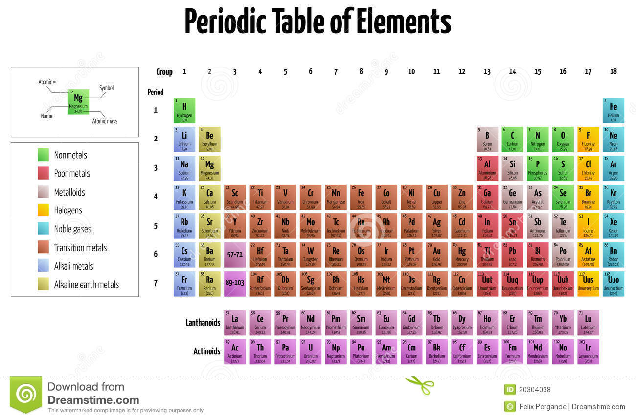 Periodic Table Of Elements Stock Vector Illustration Of Helium