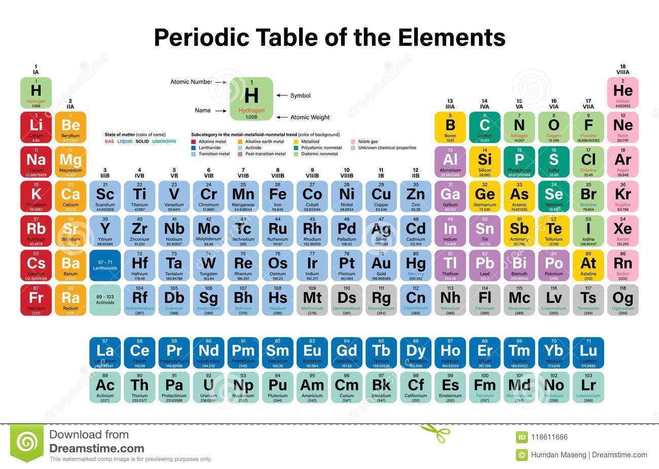 Periodic Table Of The Elements Perspective Colorful Background Stock