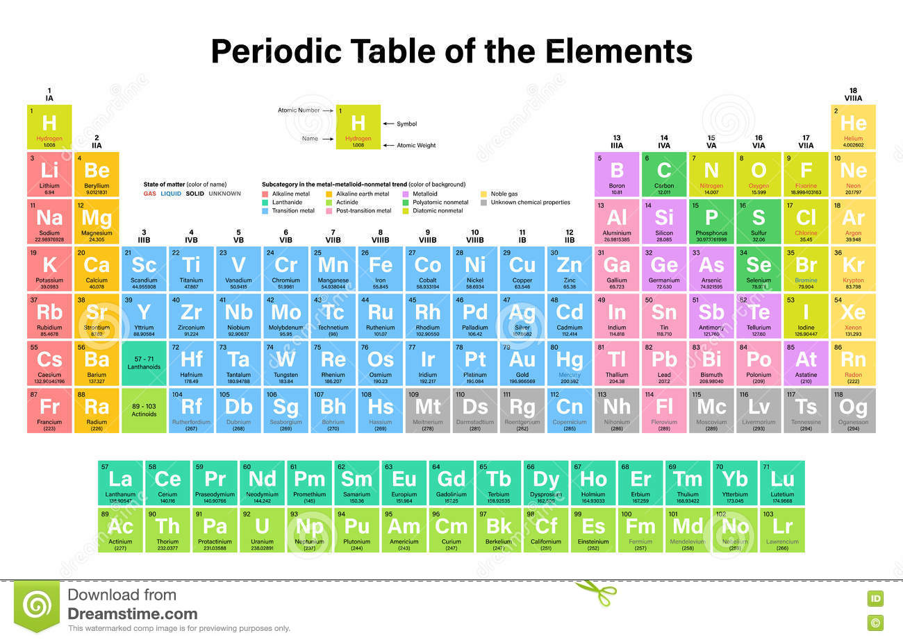 Periodic table of the elements colorful vector illustration stock periodic table of the elements colorful vector illustration gamestrikefo Image collections
