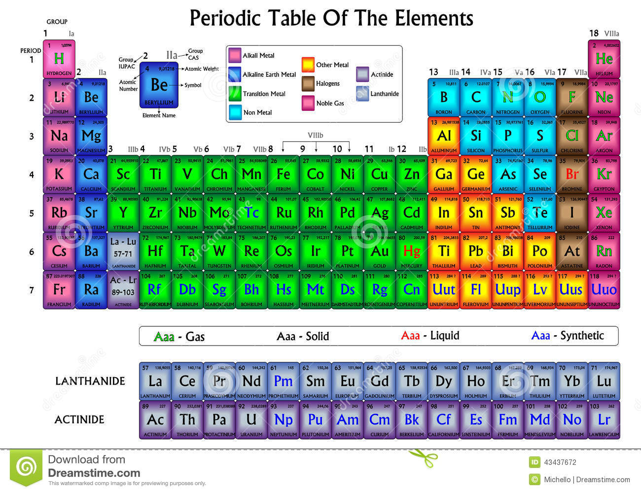 Element Colors : Periodic table of the elements stock vector image
