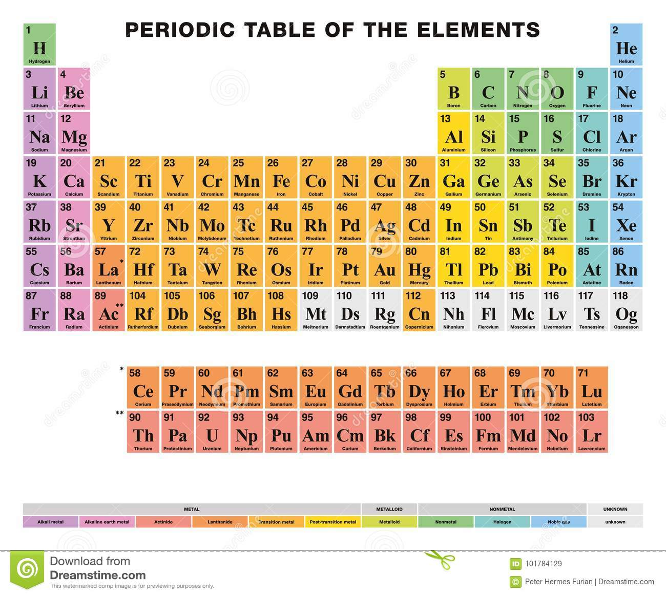 Periodic table of the elements english labeling colored cells stock periodic table of the elements english labeling colored cells urtaz Images