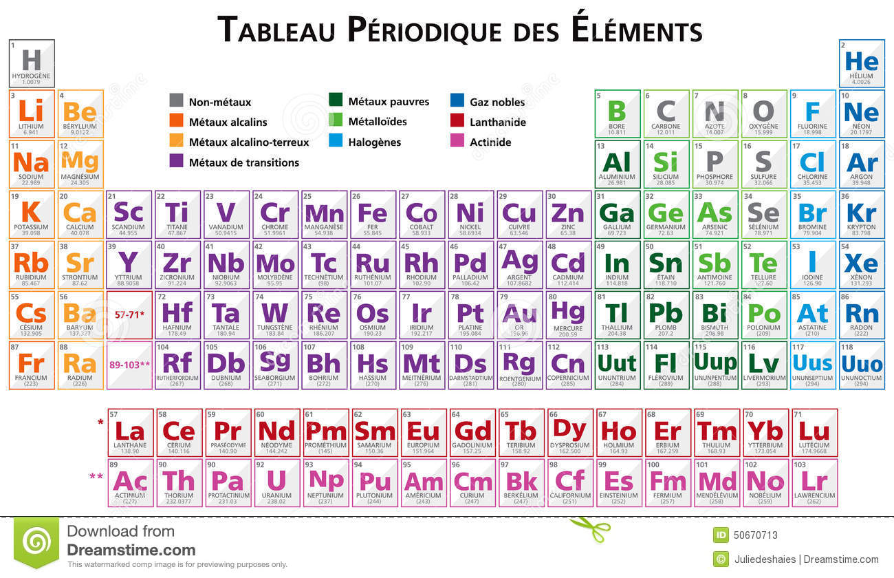 Periodic table of the elements in french stock vector for Table in french