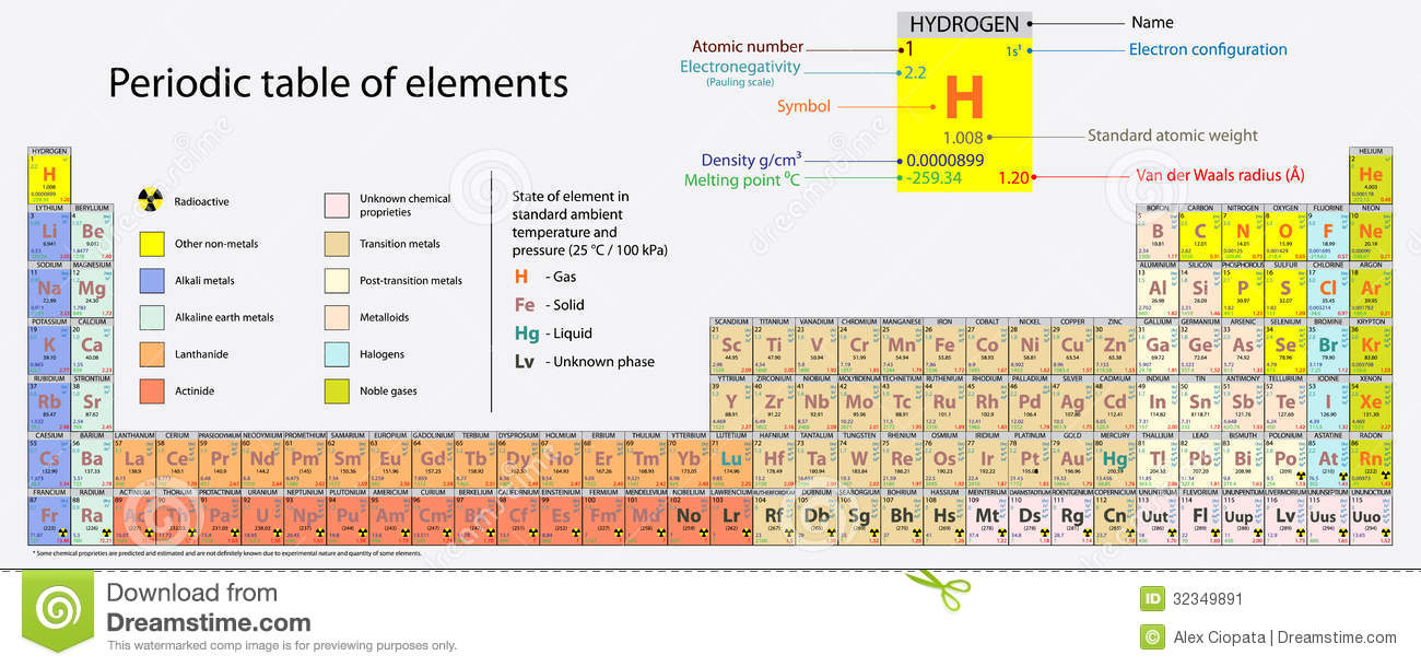 Periodic Table Of Elements Stock Vector Illustration Of Education