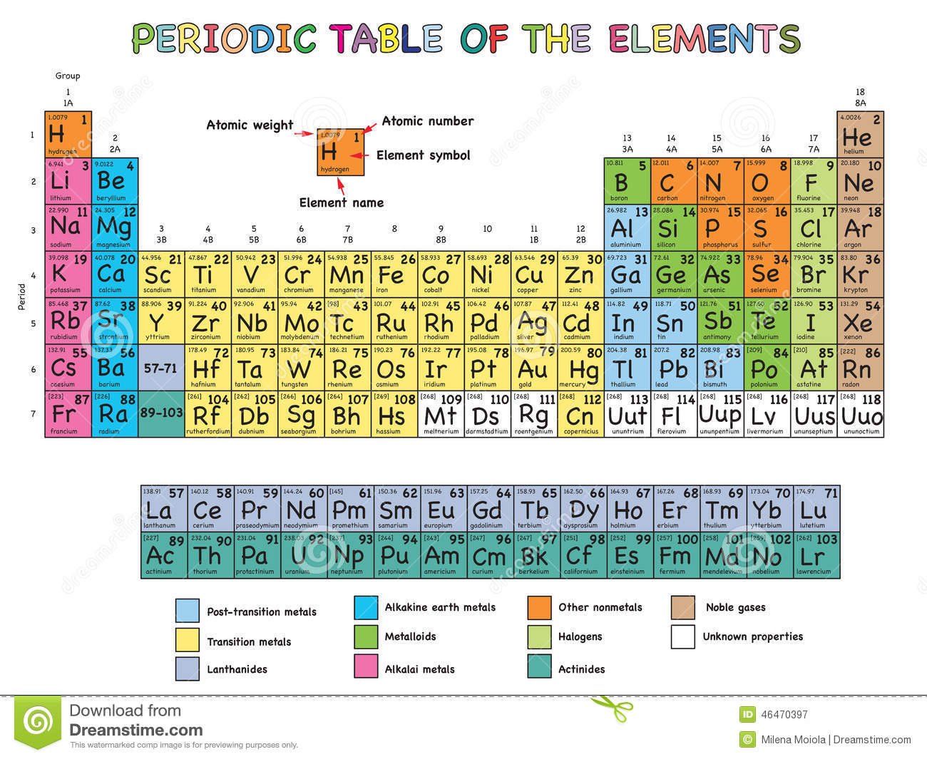 periodic table of elements stock illustration