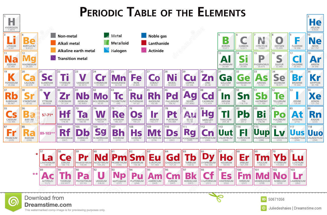 Periodic table of the elements illustration in english for Periodic table english