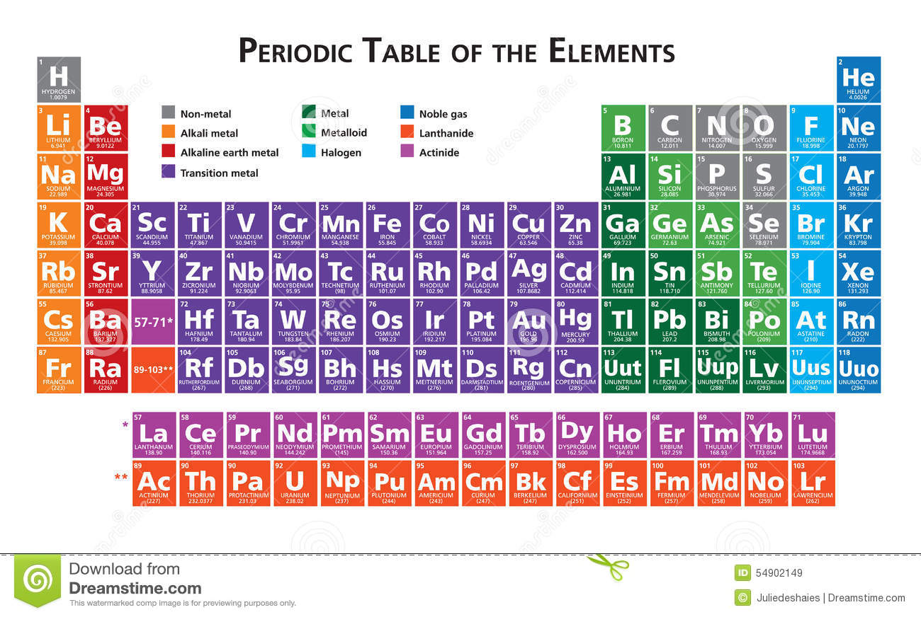 Bs youre full of it periodic table dishonest liar false stock periodic table of the elements illustration royalty free stock images gamestrikefo Choice Image
