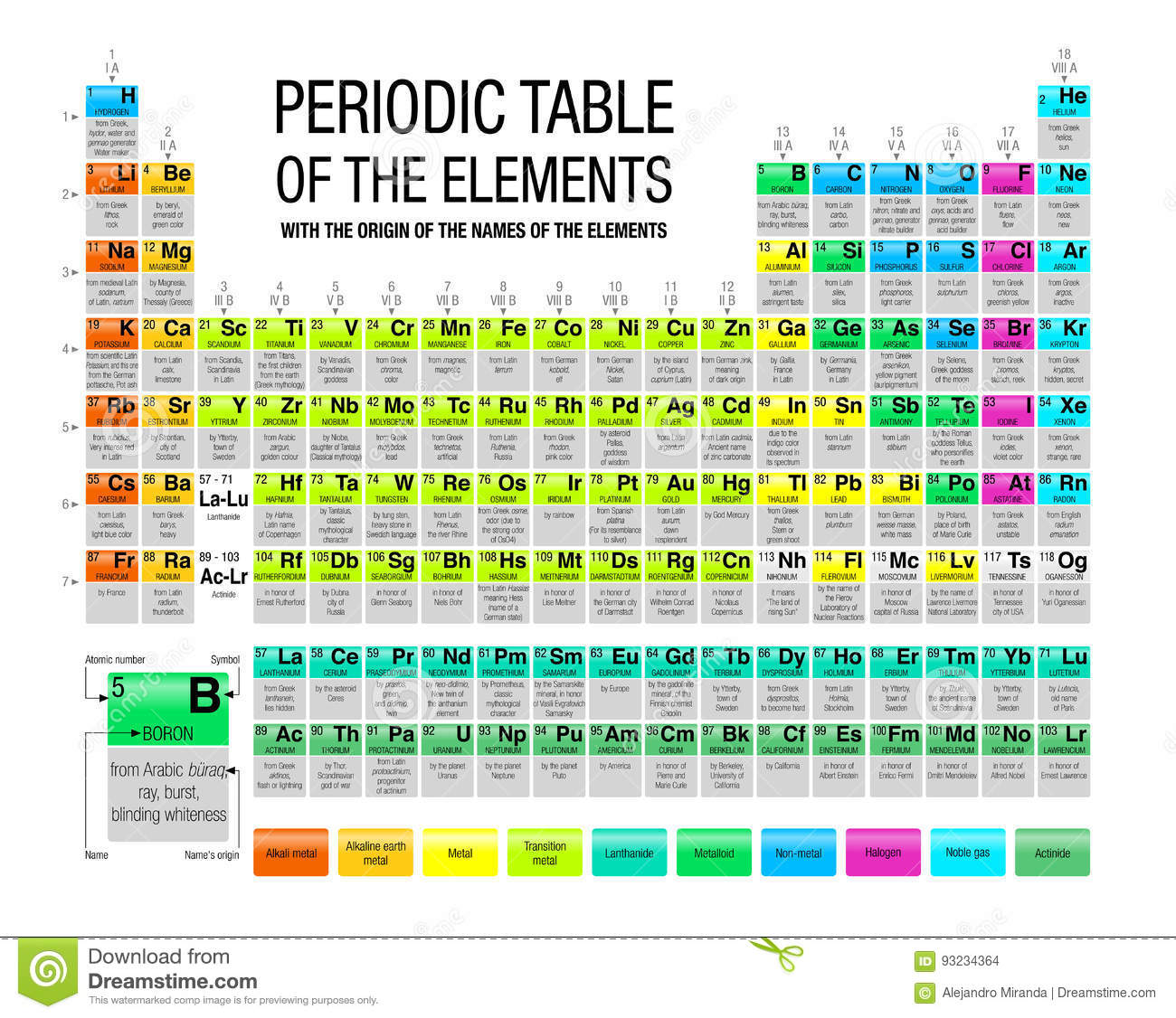Periodic table of elements background choice image periodic periodic table of the elements with the origin of the names of the periodic table of gamestrikefo Image collections