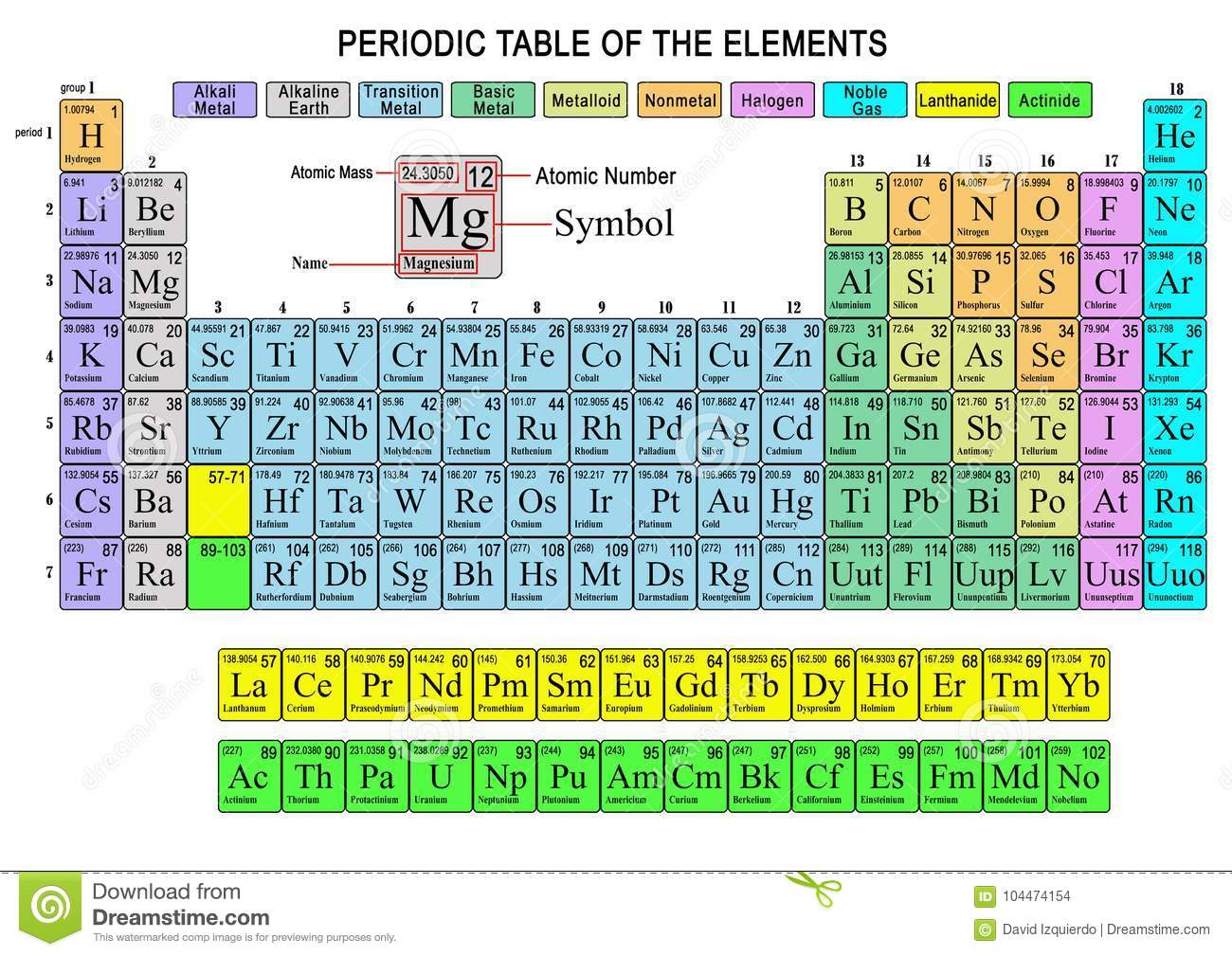 Incredible Periodic Table Of The Elements Stock Illustration Download Free Architecture Designs Pushbritishbridgeorg