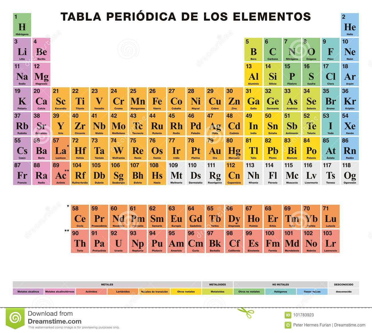 periodic table of the elements spanish labeling colored cells - Periodic Table Of Elements With Everything Labeled On It
