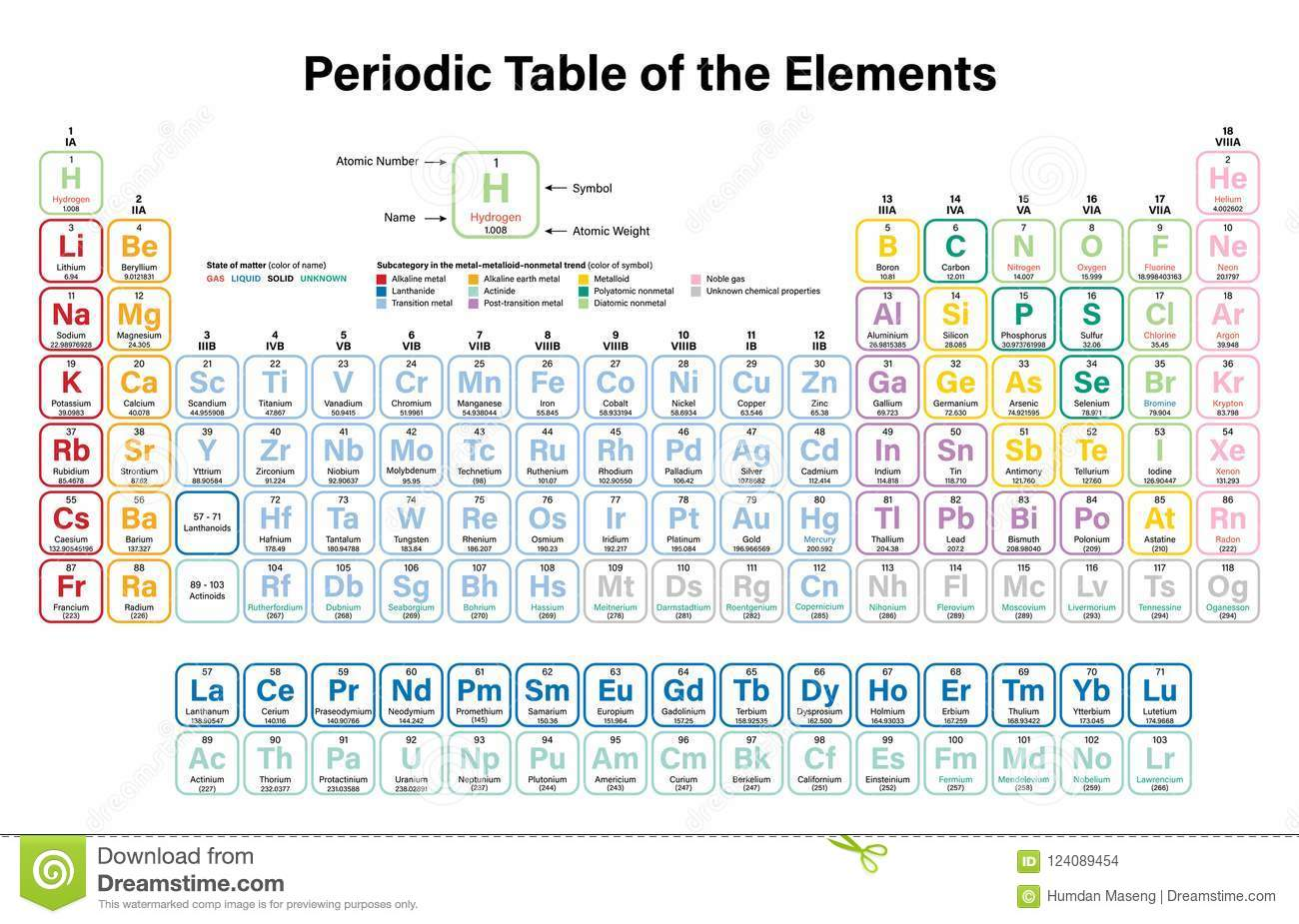 Periodic table of the elements vector illustration stock vector download periodic table of the elements vector illustration stock vector illustration of school carbon urtaz Image collections