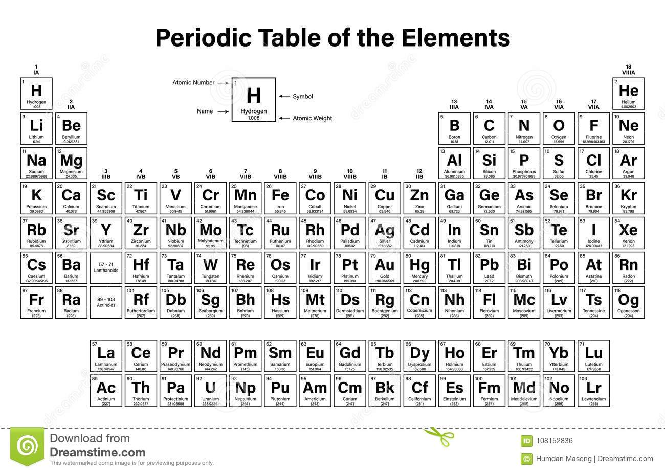 Periodic table of the elements stock vector illustration of download comp urtaz Image collections