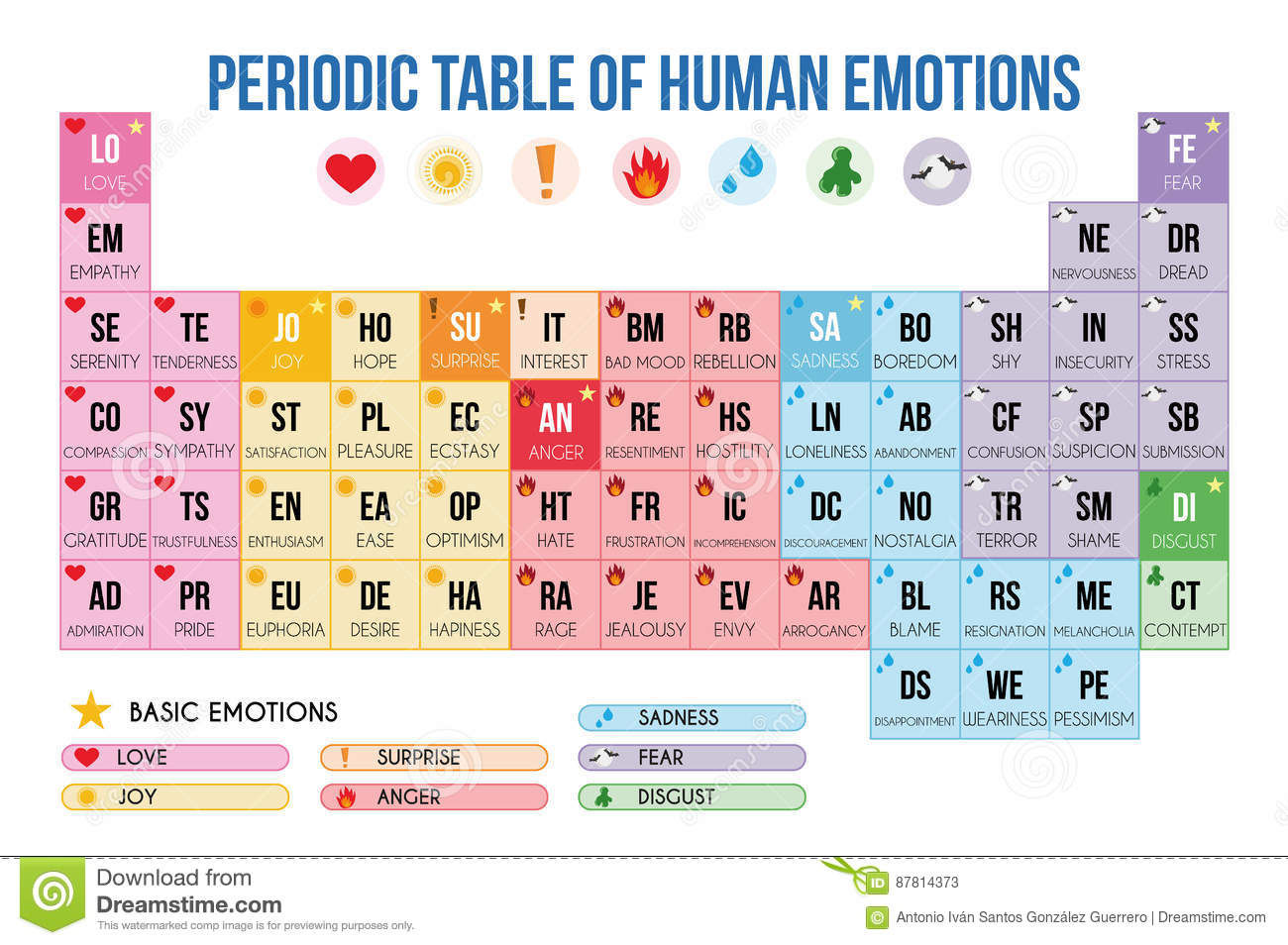 Periodic table of human emotions vector illustration stock vector periodic table of human emotions vector illustration gamestrikefo Gallery