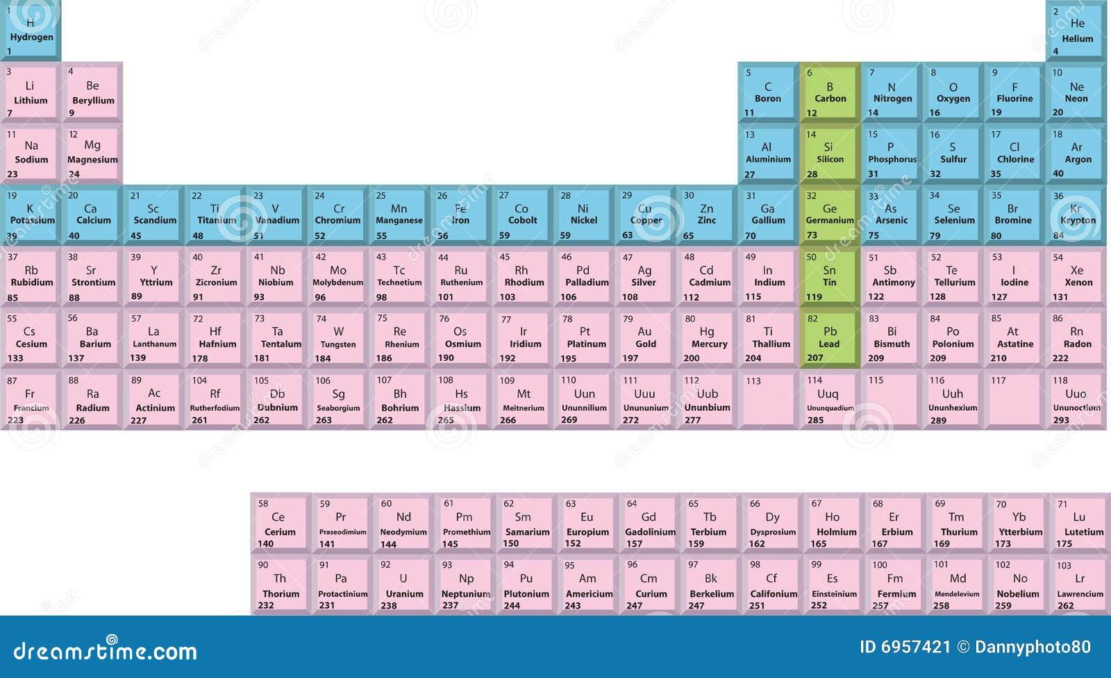 Periodische tabelle