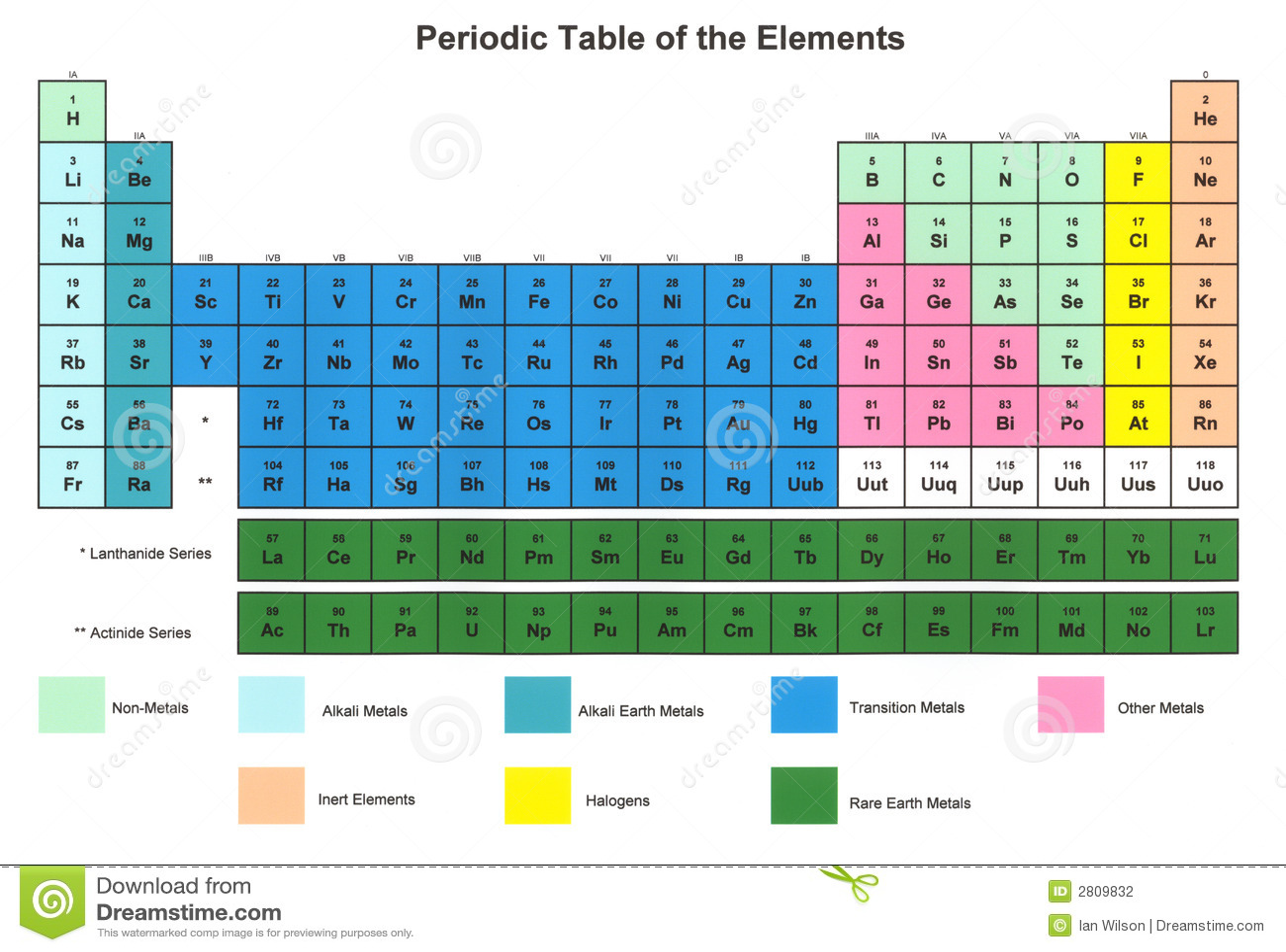 Periodische Tabelle Der Elemente Stockfoto Bild Von