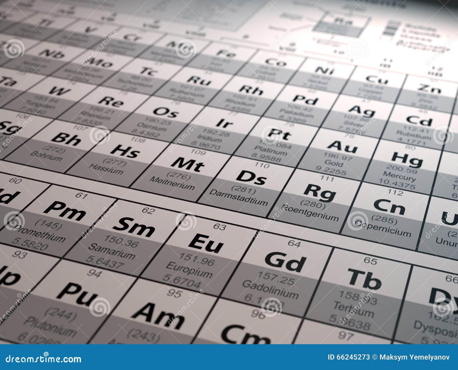 Periodisk tabell för element Innovativ forskning för vetenskaplig kemi