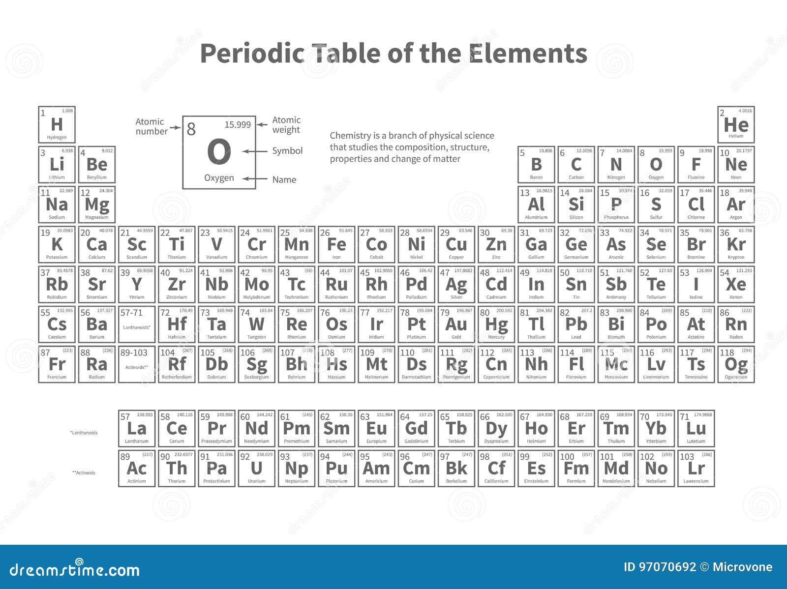 Periodisk tabell för element Vektormall för skolakemikurs
