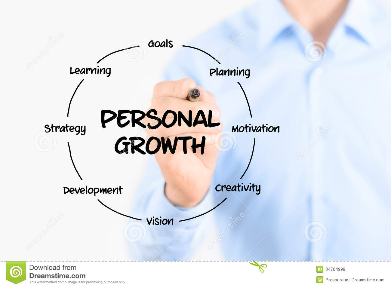 Personal Growth Diagram Structure Stock Image Image Of Model